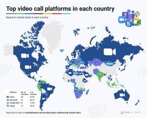 Zoom passa à frente do Google Meet, Microsoft Teams e Skype em uma classificação